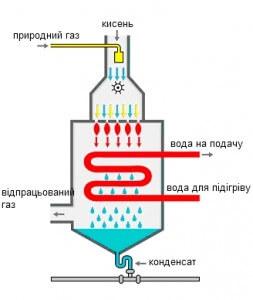 Схема конденсаційного котла