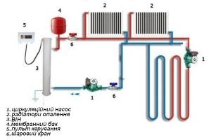 Схема установки насоса в систему опалення