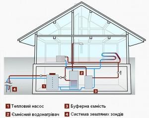 Схема опалювальної системи