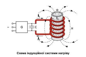 Схема індукційної системи нагріву