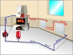 Найпростіша схема водяного опалення