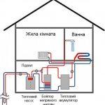 Альтернативне опалення будинку