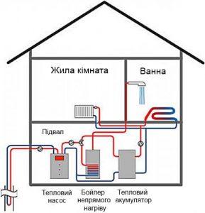 Альтернативне опалення будинку - схема з тепловим насосом.