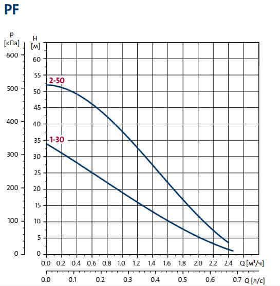 Вихровий насос GRUNDFOS PF графік.