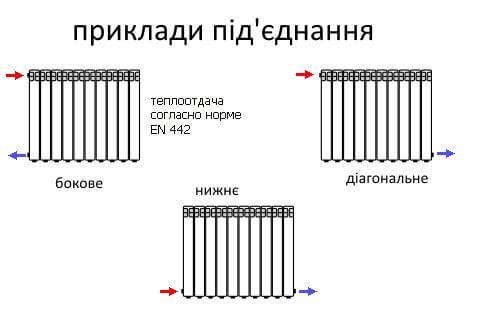 Під'єднання чавунних батарей
