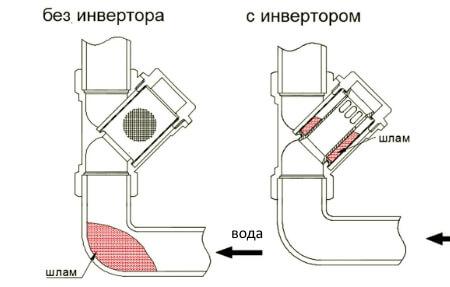 Принцип роботи інвертора для фільтра VALTEC/