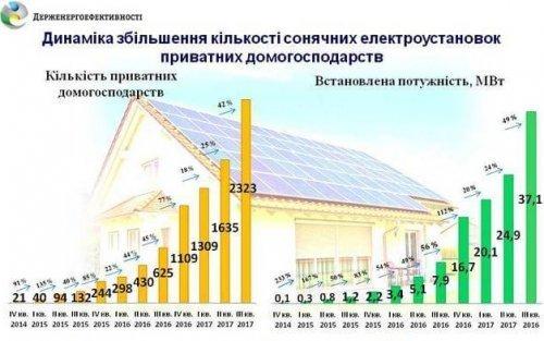 Динаміка росту встановлення сонячних панелей в Україні.