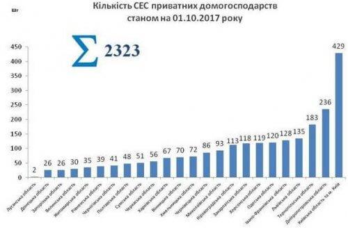 Кількість сонячних панелей в Україні по областям на 2017 рік 3 кв.
