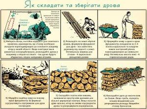 Складування, зберігання дров.