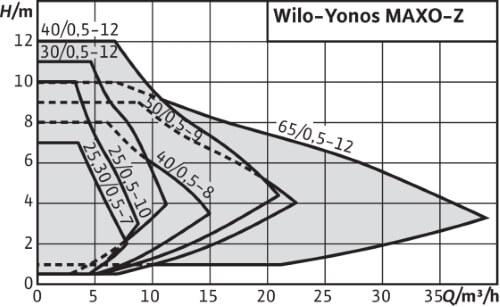 Технічні характеристики Wilo-Yonos MAXO-Z.