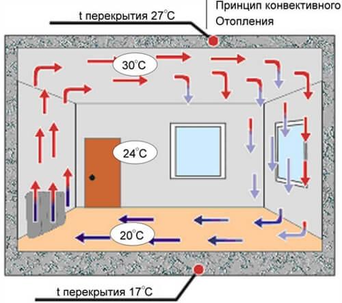 Схема роботи електроконвектора.