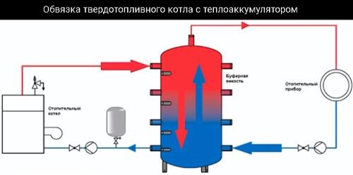 Схема - твердопаливний котел з теплоакумулятором.