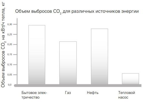 Економія електроенергії тепловим насосом, графік.