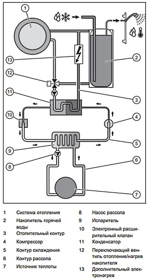 Схема теплового насоса ВАЙЛАНТ.
