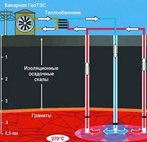 Схема отримання геотермальної енергії.