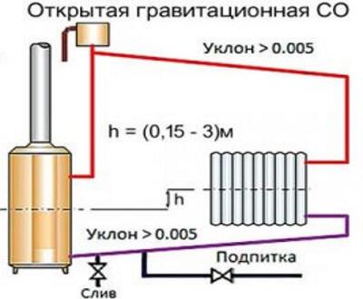 Гравітаційна система опалення зображення.
