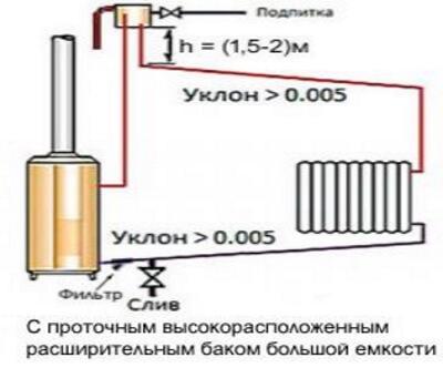 Опалення гравітаційне з високим розміщенням розширювального бака.