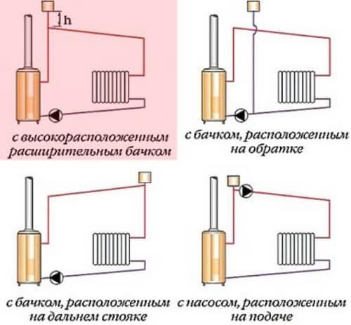 Система опалення з насосом та високо встановленимрозширювальним баком.
