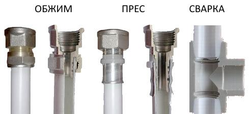 Основні типи з'єднань пластикових труб.