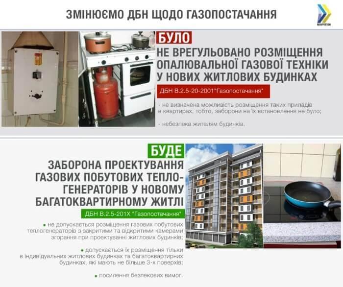 Установка газових котлів в багатоповерхівках заборонена.
