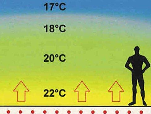 Тепла підлога розподіл тепла.