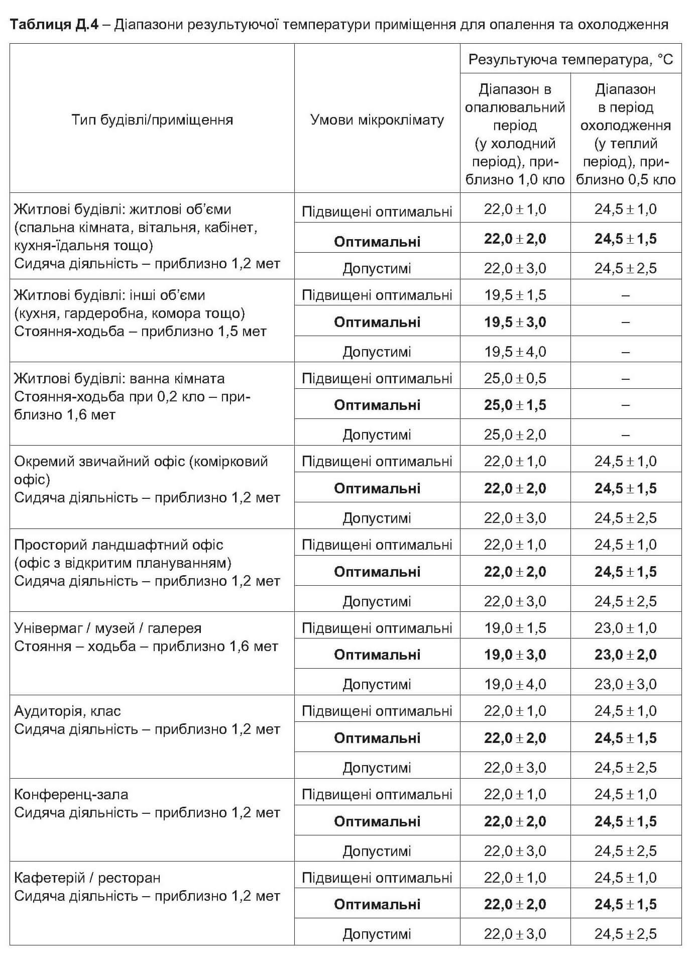 Температури в приміщенні згідно ДБН В.2.5-67:2013 .