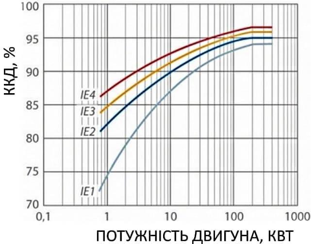 Класи IE графік.