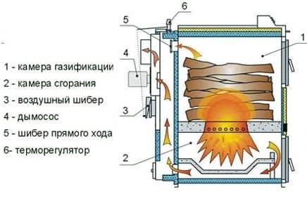 Схема пыролызного котла.