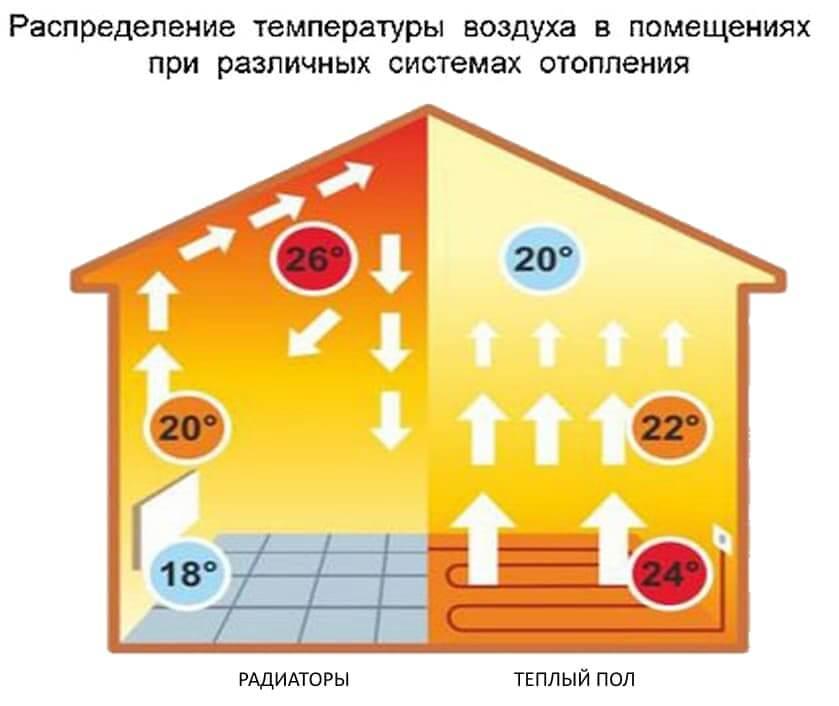 Тепла підлога і радіатор - розподіл температури в приміщенні.