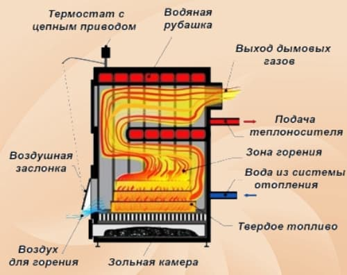 Схема твердопаливного котла.