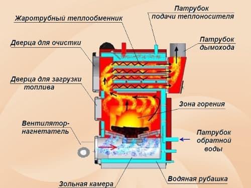Твердопаливний котел з вентилятором.