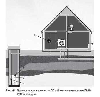 Схема монтажа насоса колодязного ГРУНДФОС SB.