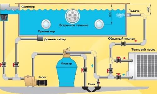 Схема підігріву басейну тепловим насосом.