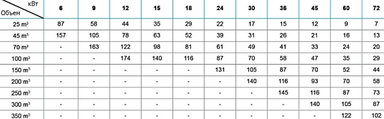 Таблиця розрахунку потужності електричного нагрівача для басейну.