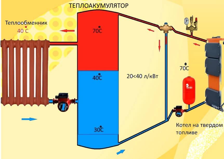 Теплоакумулятор в системі опалення.