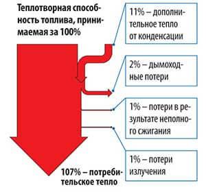 Як рахується ККД конденсаційного котла і чому воно вище 100%.