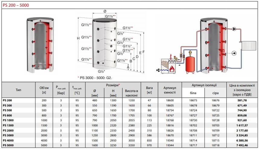 Технічні характеристики баків акумуляторів Meibes Flamco