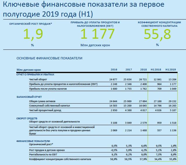 Ріст продажів насосів ГРУНДФОС за 1 півріччя 2019.