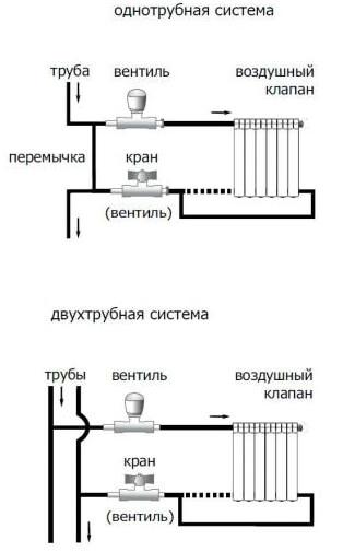 Однотрубна і двохтрубна системи опалення.