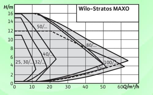 Wilo-Stratos-MAXO поле характеристик.
