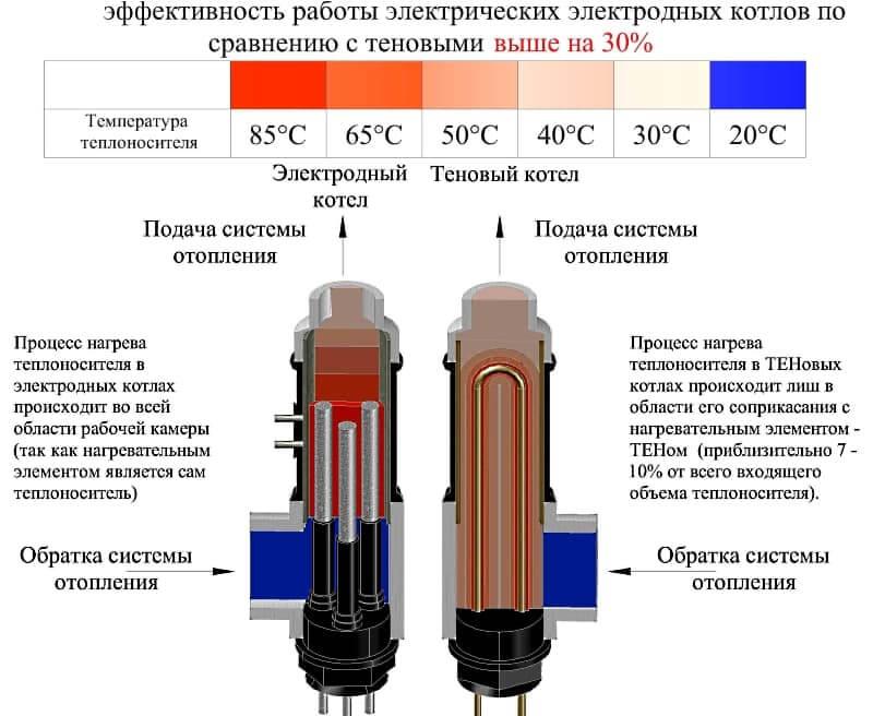 Переваги електродного котла перед теновим.
