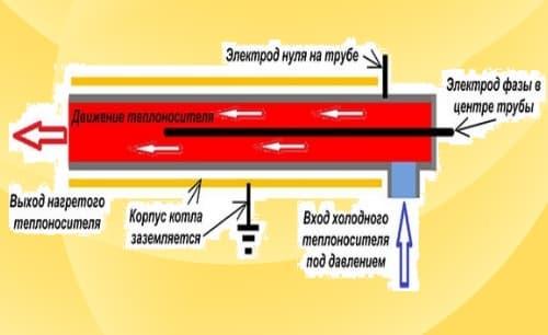 Принцип роботи електродного котла.