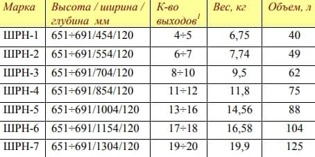 Шафа розподільча ШРН розміри.