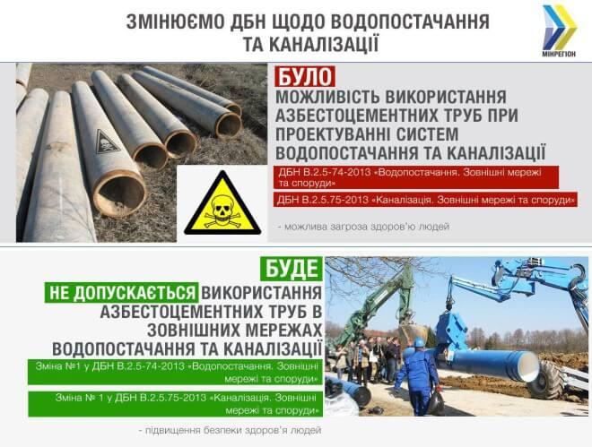 Азбестоцементні труби заборонили в Україні.