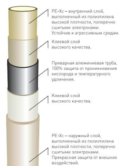 Конструкція металопластикової труби.