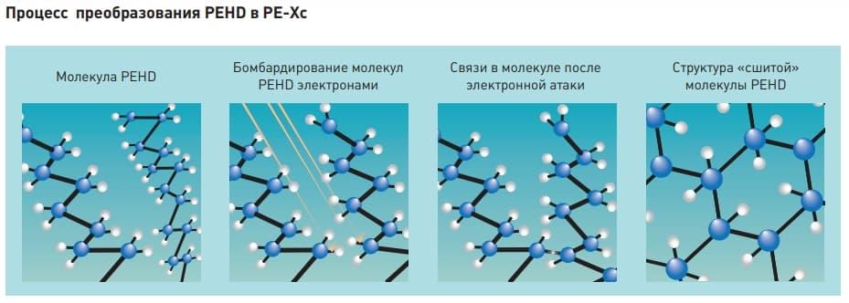 Зшивання поліетилену PEHD в PE-Xc.