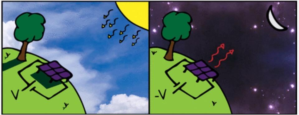 Сонячні панелі можуть виробляти електроенергію вночі.