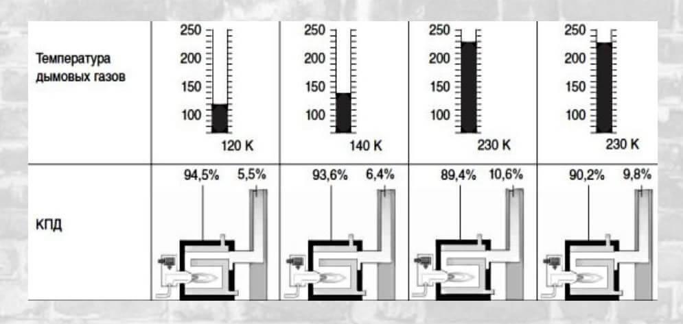 Температура димових газів - ефективність котла.