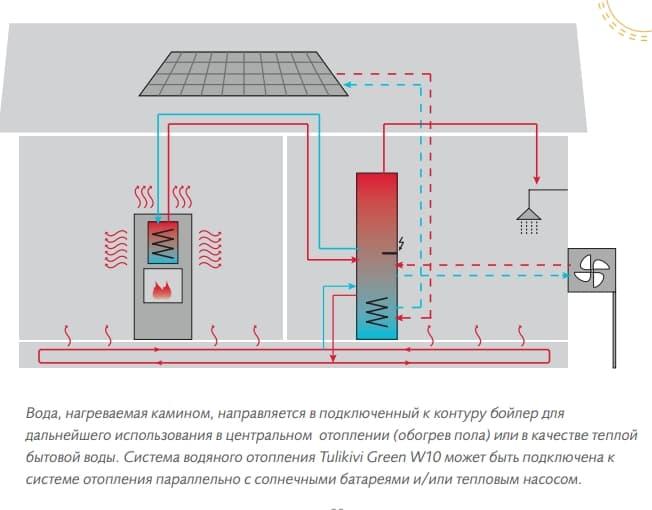 Схема водяного опалення будинку каміном, геліоколектором і тепловим насосом.