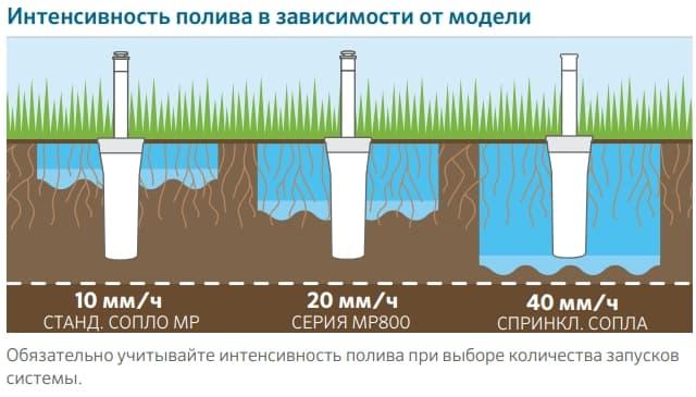 Інтенсивність поливу присадибної ділянки.
